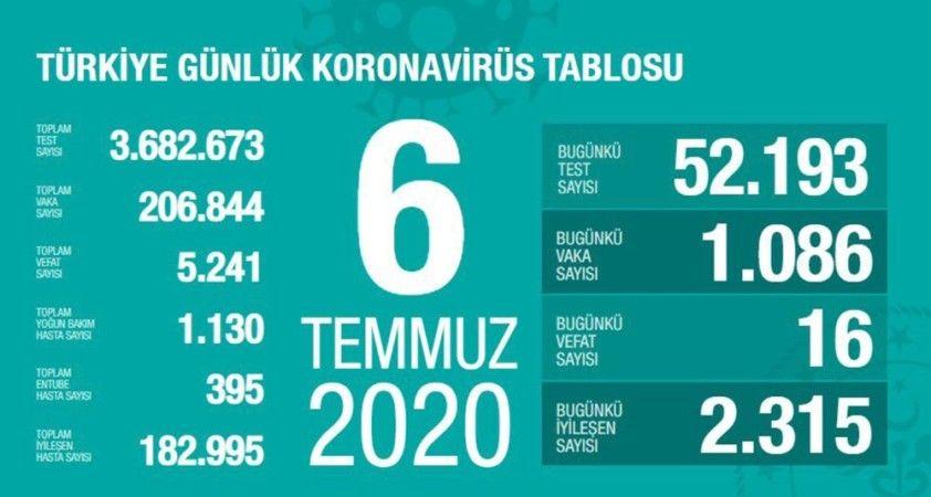 Son 24 saatte 16 kişi korona virüsten hayatını kaybetti