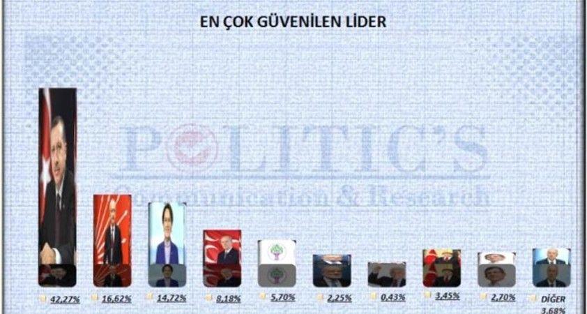 Erdoğan açık ara en güvenilir lider