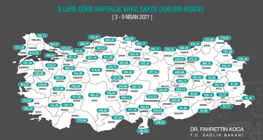 Haftalık 100 binde Kovid-19 vaka sayısı 79 ilde arttı, Samsun ve Ardahan'da azaldı